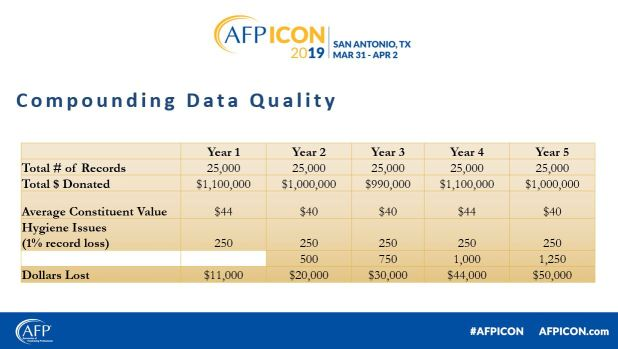 Compounding Data Loss